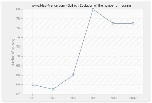 Guillac : Evolution of the number of housing