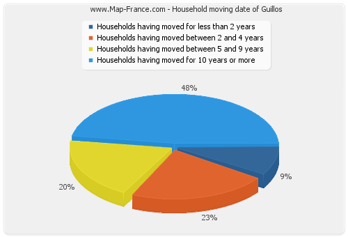 Household moving date of Guillos