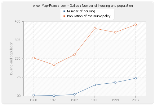 Guillos : Number of housing and population