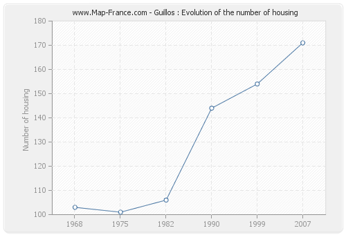 Guillos : Evolution of the number of housing