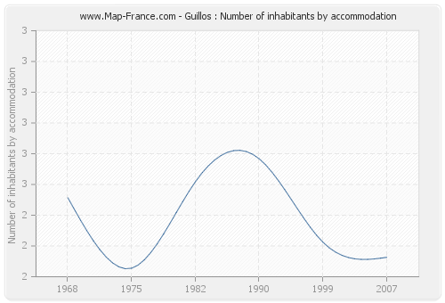 Guillos : Number of inhabitants by accommodation