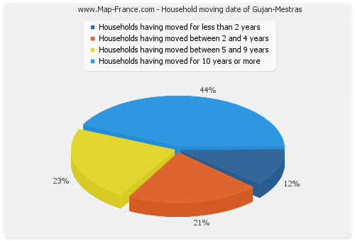 Household moving date of Gujan-Mestras