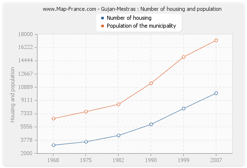 Gujan-Mestras : Number of housing and population