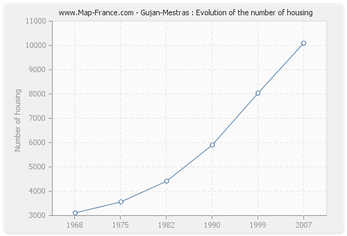 Gujan-Mestras : Evolution of the number of housing