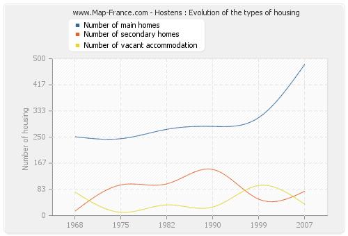 Hostens : Evolution of the types of housing