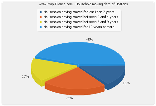 Household moving date of Hostens