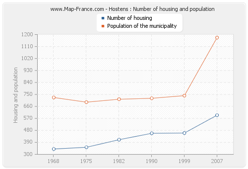Hostens : Number of housing and population