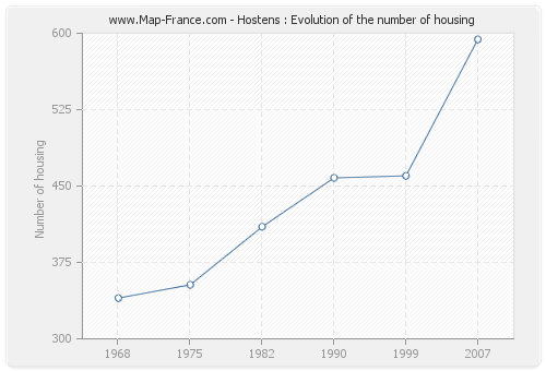 Hostens : Evolution of the number of housing