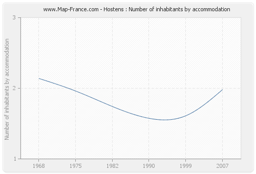 Hostens : Number of inhabitants by accommodation