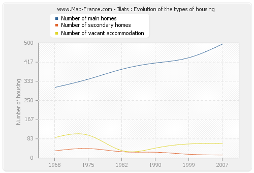 Illats : Evolution of the types of housing
