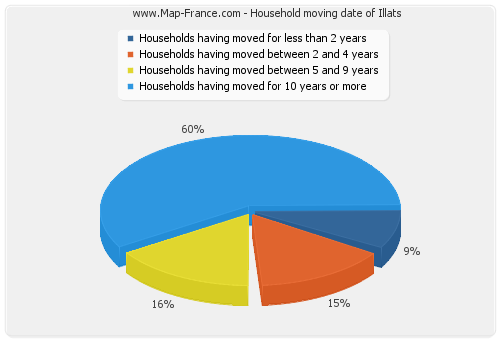 Household moving date of Illats