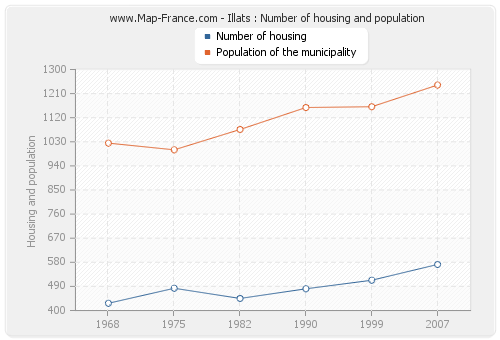 Illats : Number of housing and population