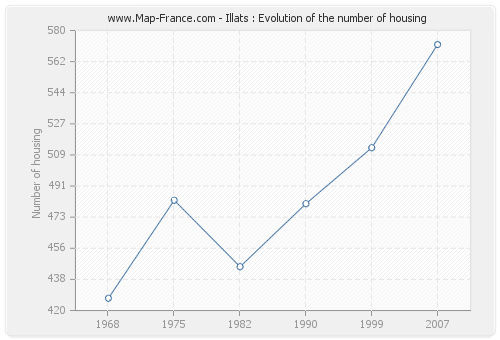 Illats : Evolution of the number of housing