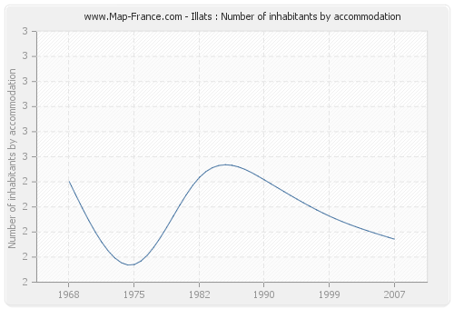 Illats : Number of inhabitants by accommodation