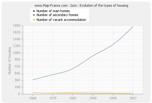 Izon : Evolution of the types of housing