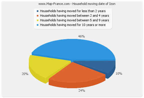 Household moving date of Izon