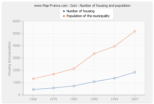 Izon : Number of housing and population