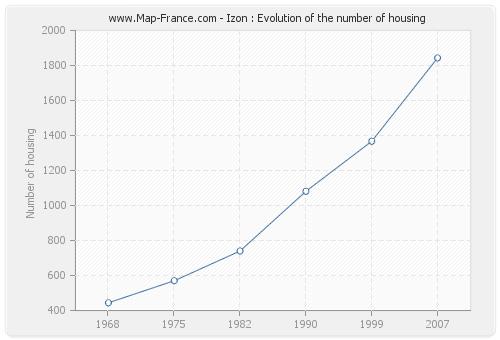 Izon : Evolution of the number of housing