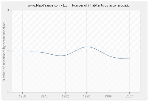 Izon : Number of inhabitants by accommodation