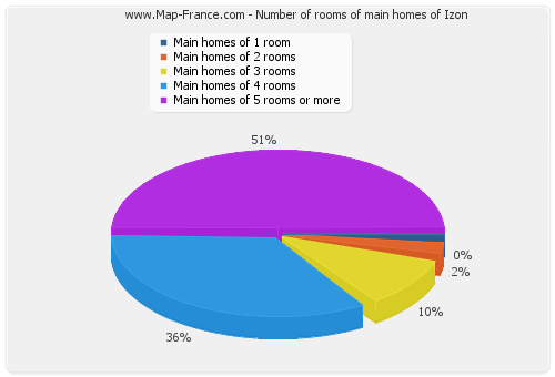 Number of rooms of main homes of Izon
