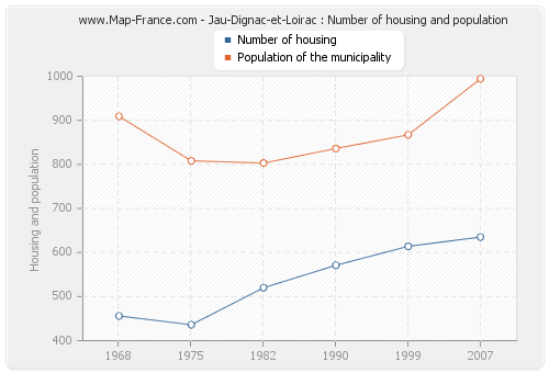 Jau-Dignac-et-Loirac : Number of housing and population