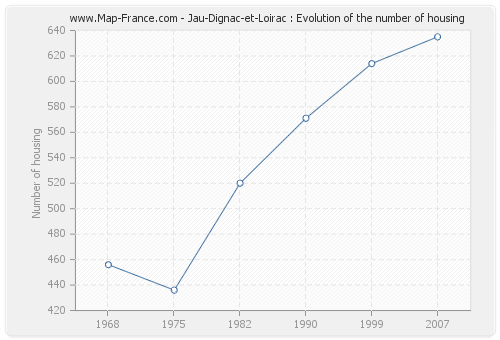 Jau-Dignac-et-Loirac : Evolution of the number of housing