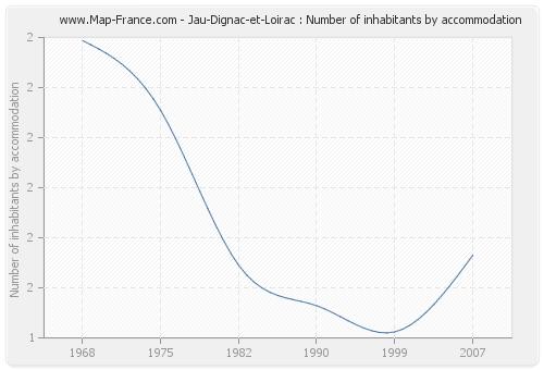 Jau-Dignac-et-Loirac : Number of inhabitants by accommodation