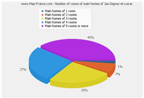 Number of rooms of main homes of Jau-Dignac-et-Loirac