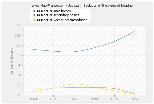 Jugazan : Evolution of the types of housing