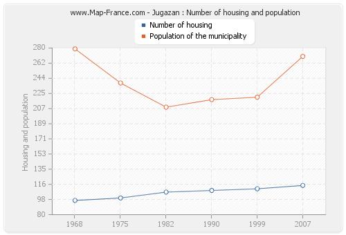 Jugazan : Number of housing and population