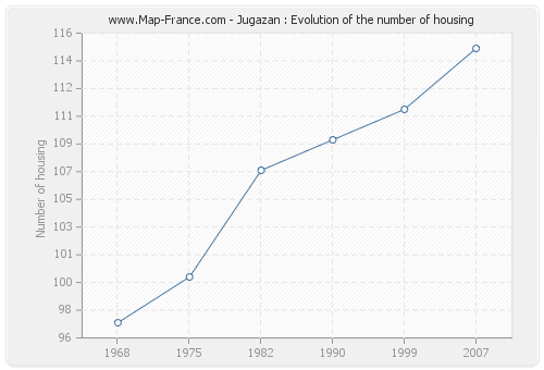 Jugazan : Evolution of the number of housing