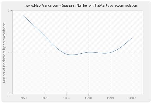 Jugazan : Number of inhabitants by accommodation
