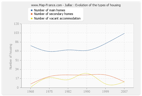 Juillac : Evolution of the types of housing