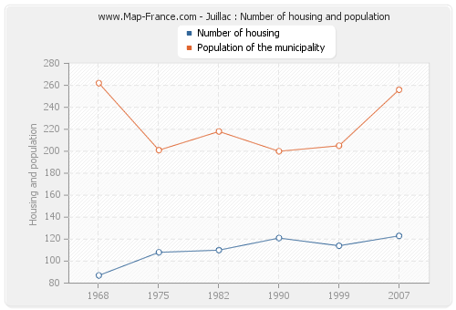 Juillac : Number of housing and population