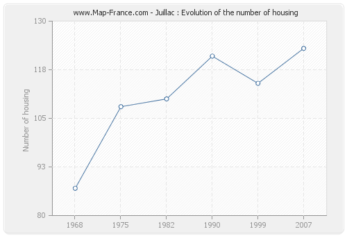 Juillac : Evolution of the number of housing