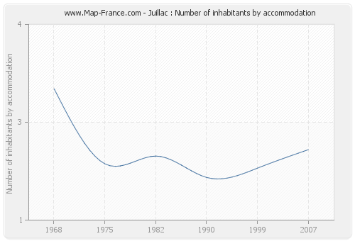 Juillac : Number of inhabitants by accommodation