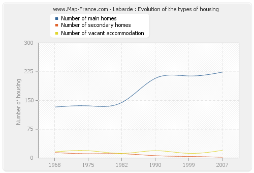 Labarde : Evolution of the types of housing