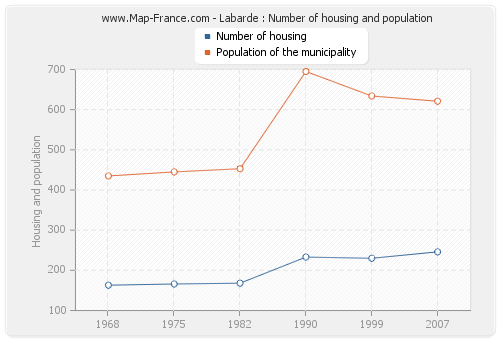 Labarde : Number of housing and population