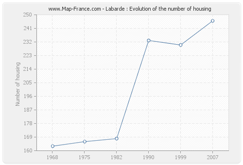Labarde : Evolution of the number of housing