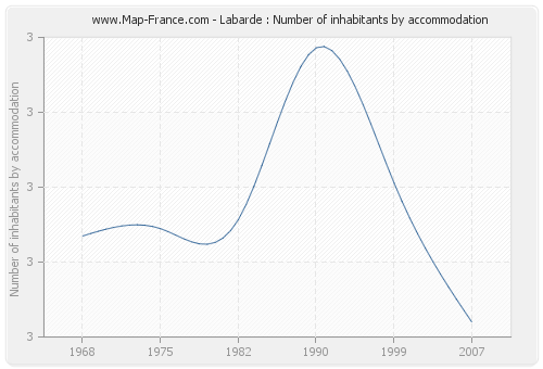 Labarde : Number of inhabitants by accommodation