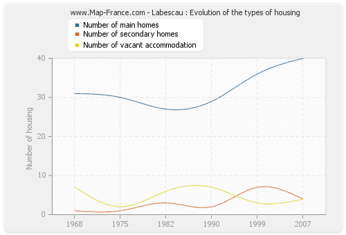 Labescau : Evolution of the types of housing
