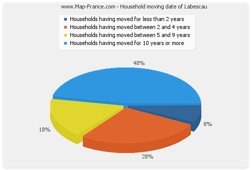 Household moving date of Labescau
