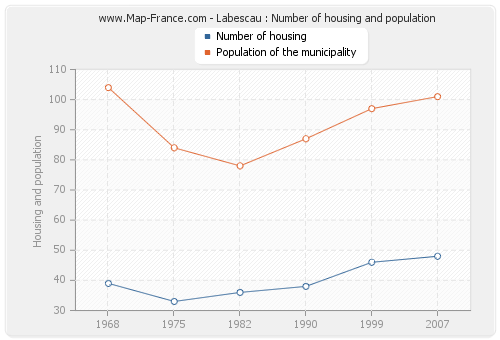 Labescau : Number of housing and population