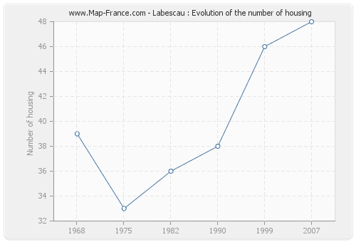Labescau : Evolution of the number of housing