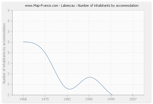 Labescau : Number of inhabitants by accommodation