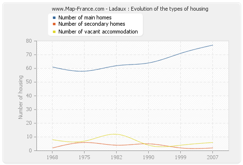 Ladaux : Evolution of the types of housing