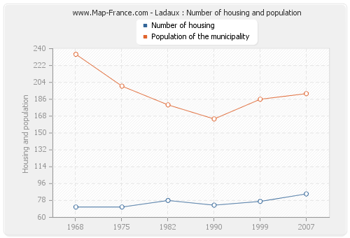 Ladaux : Number of housing and population