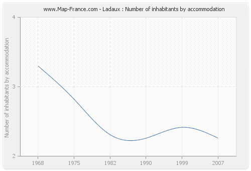 Ladaux : Number of inhabitants by accommodation