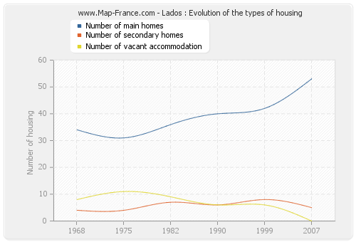 Lados : Evolution of the types of housing