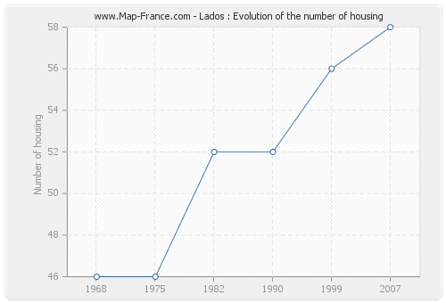 Lados : Evolution of the number of housing